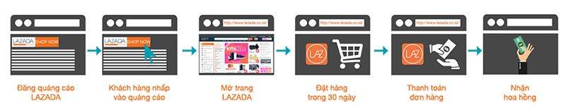 huong-dan-dang-ky-kiem-tien-tiep-thi-lien-ket-lazada-affiliate-1
