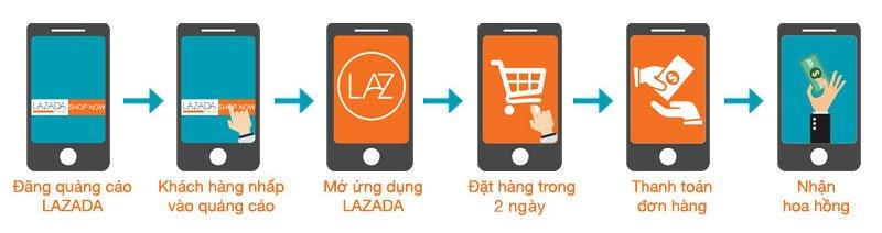 huong-dan-dang-ky-kiem-tien-tiep-thi-lien-ket-lazada-affiliate-3