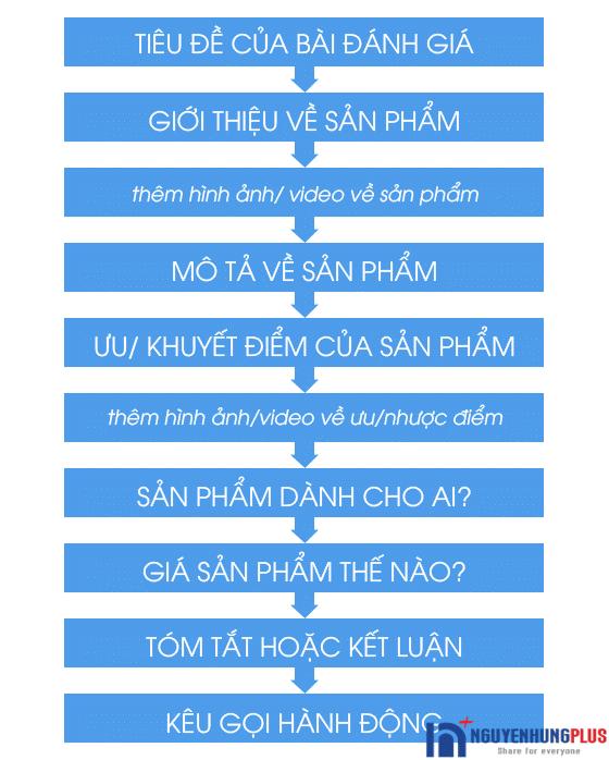 huong-dan-cach-viet-bai-danh-gia-san-pham-1